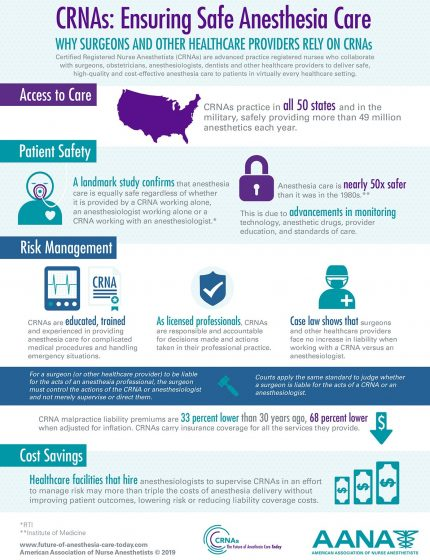 CRNAs: Ensuring Safe Anesthesia Care Infographic